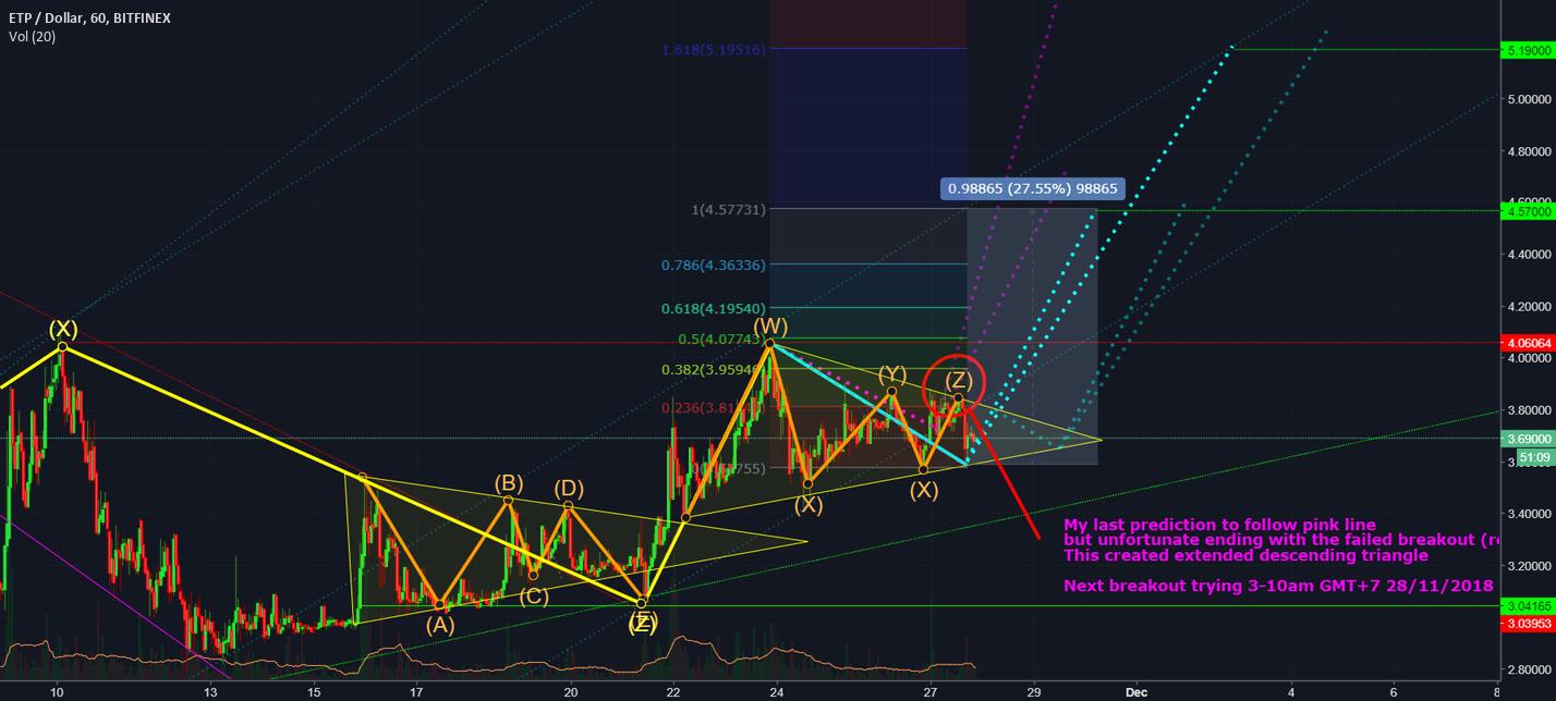 Extended Descending Triangle on ETP Metaverse LONG Target 4.5, 5