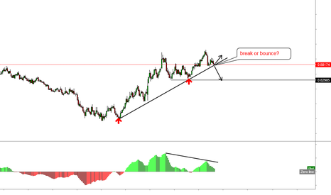 EURGBP: EURGBP break or bounce?