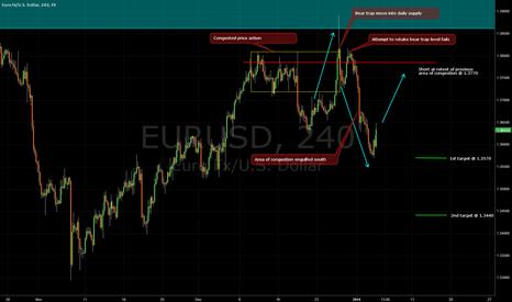 EURUSD: EU 4H PA and S/D analysis