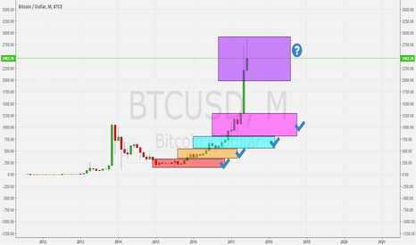 BTCUSD: A comparison with gold