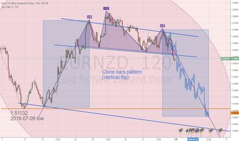 EURNZD: ユーロNZに売り場が到来でしょうか