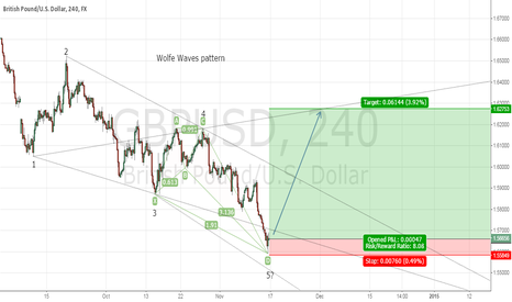 GBPUSD: Bullish Wolfe Waves on GBP/USD
