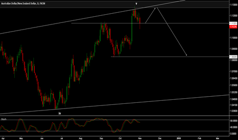 AUDNZD: AUDNZD - DOWNSIDE EXPECTED