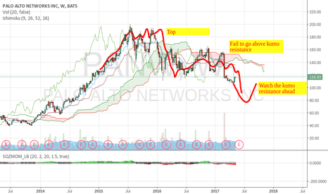 PANW: PANW: Bearish long term trend. Heyday over