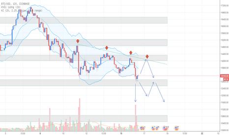 BTCUSD: Phân tích Bitcoin 16/01 - Mô hình Tam giác giảm đưa ra cảnh báo