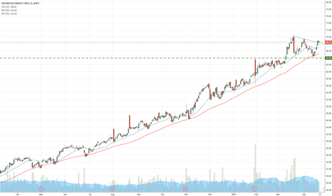 AEIS: $AEIS Growth stock forms ascending triangle in uptrend
