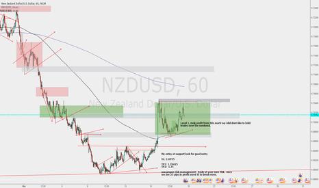 NZDUSD: NZDUSD