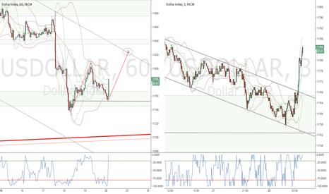 USDOLLAR: USD Potential short term lift