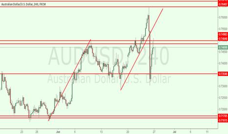 AUDUSD: audusd 4h for short
