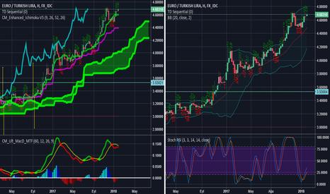 EURTRY: Euro/Try fiyat yükselecek