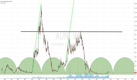AUN: Lottery ticker TSX:AUN.V Aurcana Corporation - 100% Shafter, TX