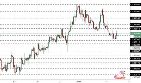 GBPUSD: GBP/USD: фунт остаётся под давлением