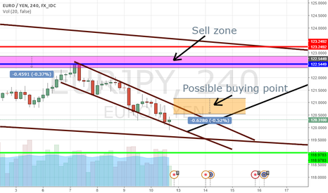 EURJPY: Possible long trade on EurJpy