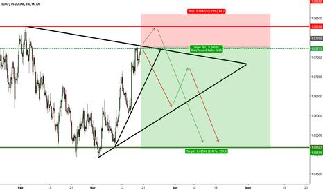 EURUSD: EUR/USD H4   SHORT