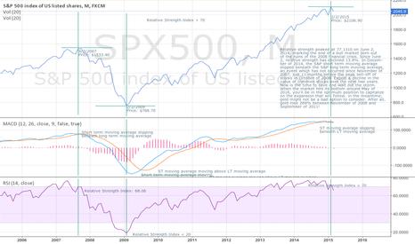 SPX500: Prepare for the Recession