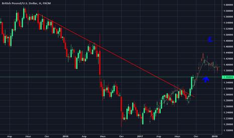 GBPUSD: Торговая идея: покупка GBP против USD.