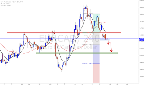 EURCAD: EURCAD Incoming short opportunity