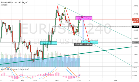 EURUSD: Time to short the EURUSD Channel
