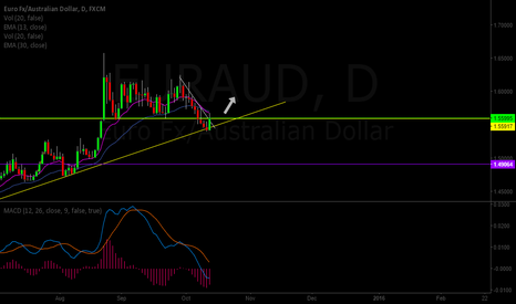 EURAUD: EURAUD posible long