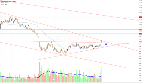 ABX: ABX Reverse Head and Shoulder Potential