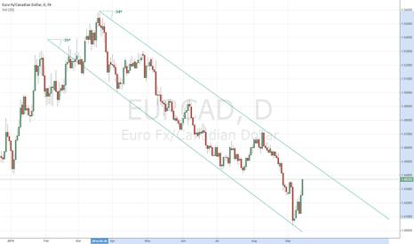 EURCAD: EUR/CAD Trend