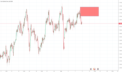 EURCHF: Large potential build of Sell orders
