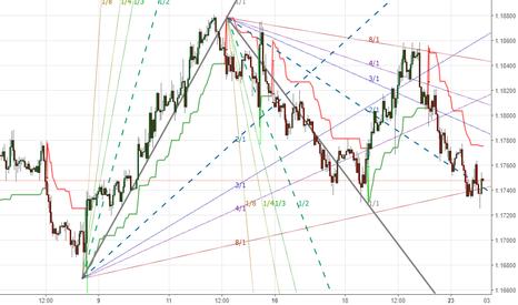 EURUSD: EUR/USD ad un livello davvero chiave