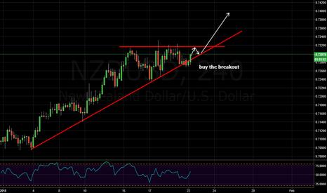 NZDUSD: consolidation on nzdusd (buy bullish breakout)