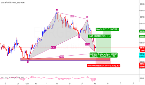 EURGBP: EURGBP Bat Patern+ Demand Zone