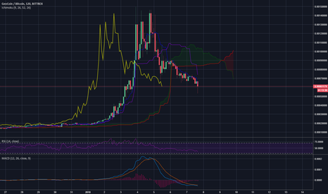 GEOBTC: GEO/BTC making its way lower and lower testing support .0053