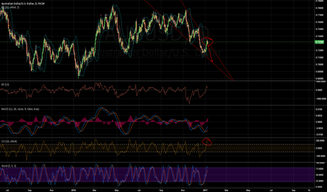 AUDUSD: /01091154/ AUDUSD time to sell