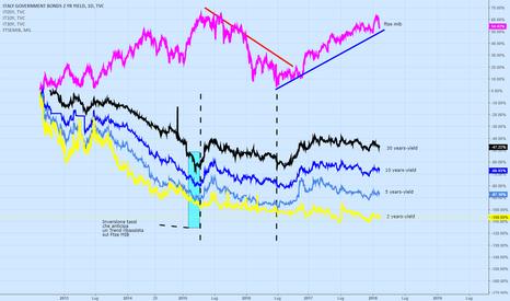 IT02Y: Rendimenti Bond italiani VS Ftse MIB
