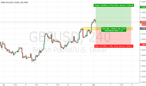 GBPUSD: Pending long gbpusd on any pullback to support zone