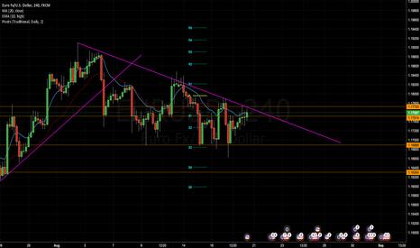 EURUSD: EUR/USD Analysis for Week 28