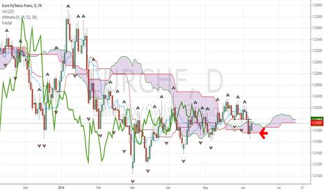 EURCHF: bearish trend for EURCHF