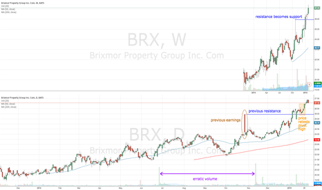 BRX: BRX uptrend continues