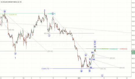 DXY: More downside for the US Dollar
