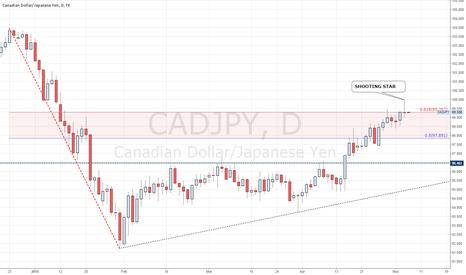 CADJPY: CADJPY FOLLOWING THIS PRICE