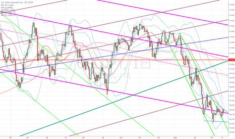 USDJPY: ドル円:FOMCで大きく動いたと想定して考えてみました…