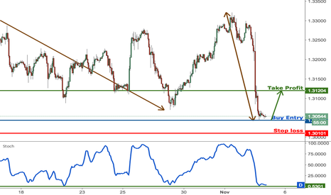 GBPUSD: GBPUSD profit target reached perfectly, prepare to buy