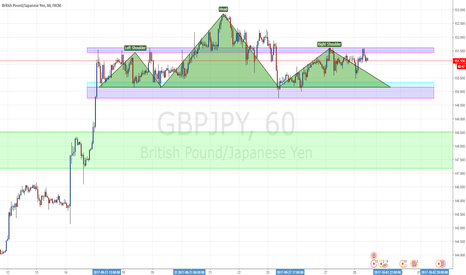 GBPJPY: Potential Head & Shoulders on GBP/JPY