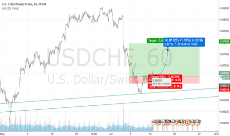 USDCHF: LONG USDCHF off of bull flag break, bounce off weekly support