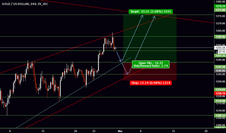 XAUUSD: Pull back before rocket