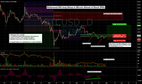BTCUSD: Hollywood Nik Is A Trader So He's Gotta Take The Setup