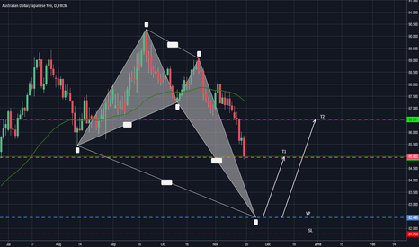 AUDJPY: POSSIBLE BULLISH CRAB