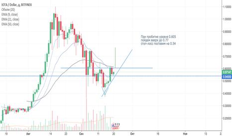 IOTUSD: IOT/BTC треугольник на рост