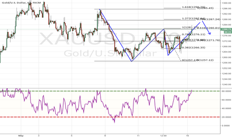 XAUUSD: Gartley Pattern for GOLD -- POTENTIAL