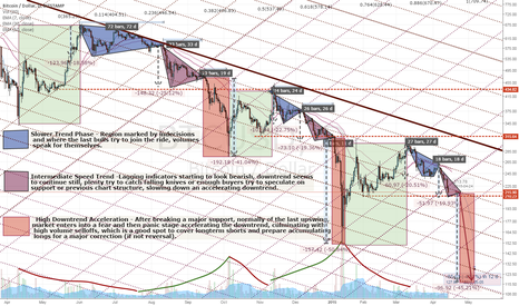 """BTCUSD: Bitcoin Changing next Gear soon on the """"New Low"""" Highway"""