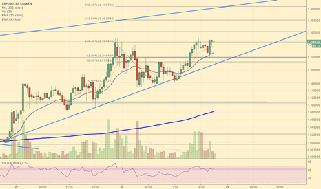 XRPUSD: Ripple breakout to 1.40 coming.