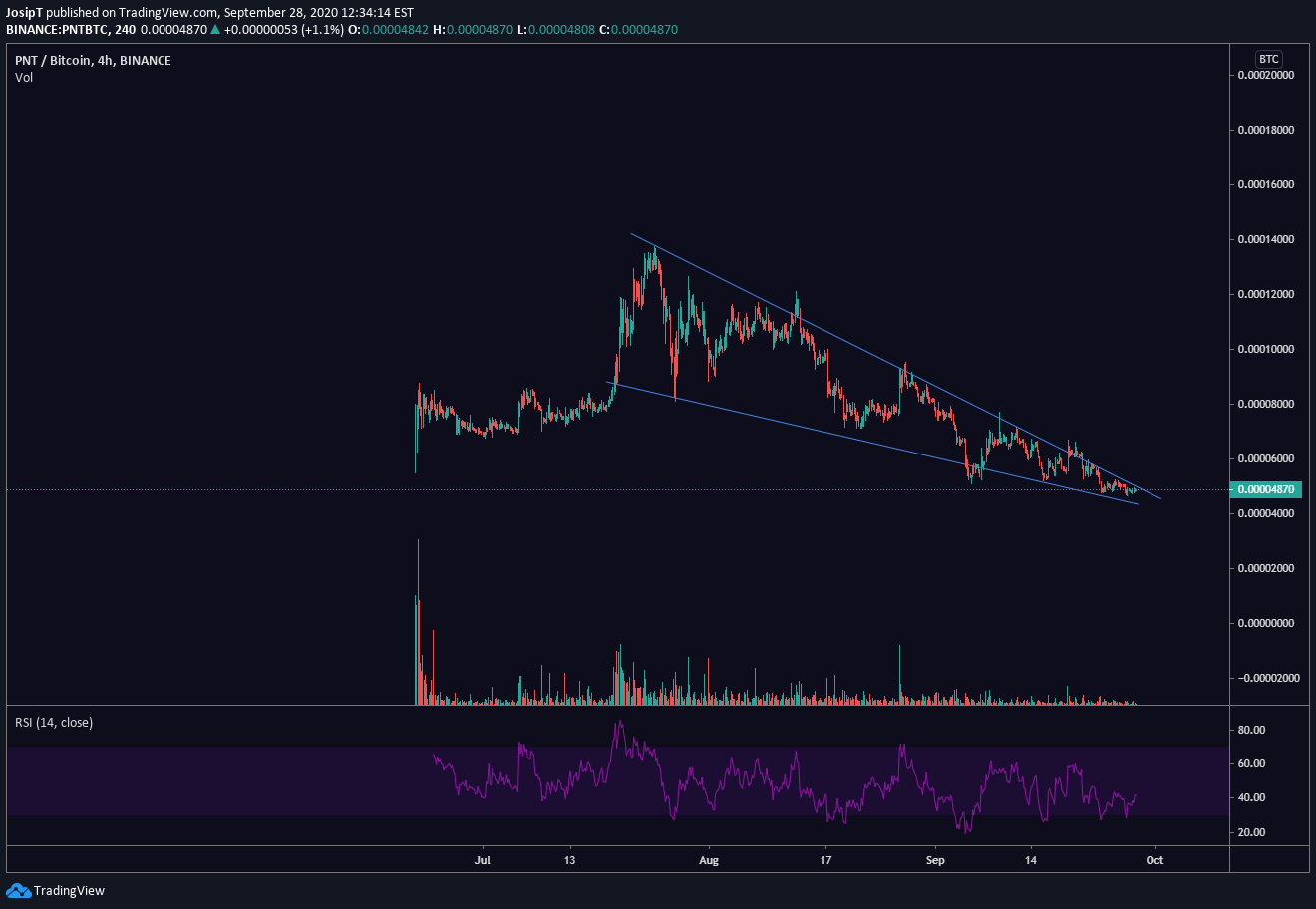 Pnt Btc For Binance Pntbtc By Josipt Tradingview